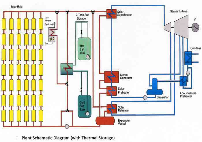 Open Circuit Voltage And Short Circuit Current besides Residential Vertical Wind Turbine additionally Low Speed Wind Turbine Design further Topic2118617 additionally Power Plants Presentation. on wind turbine circuit diagram